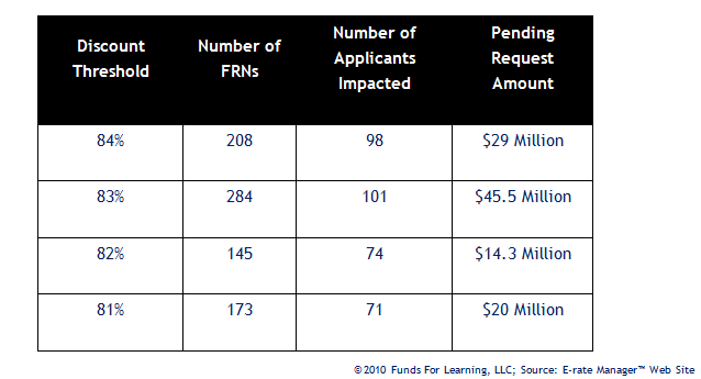 ©2010 Funds For Learning, LLC