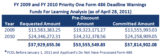 FY 2009 and FY 2010 Priority One Form 486 Deadline Warnings