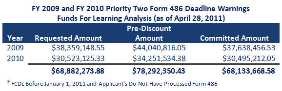 FY 2009 and FY 2010 Priority Two Form 486 Deadline Warnings