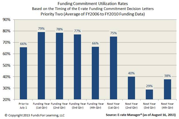 Funding Commitment Utilization Rates - P2