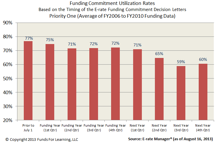 Funding Commitment Utilization Rates - P1