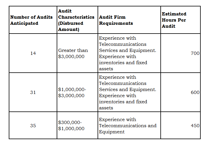 Estimated Time Per BCAP Audit