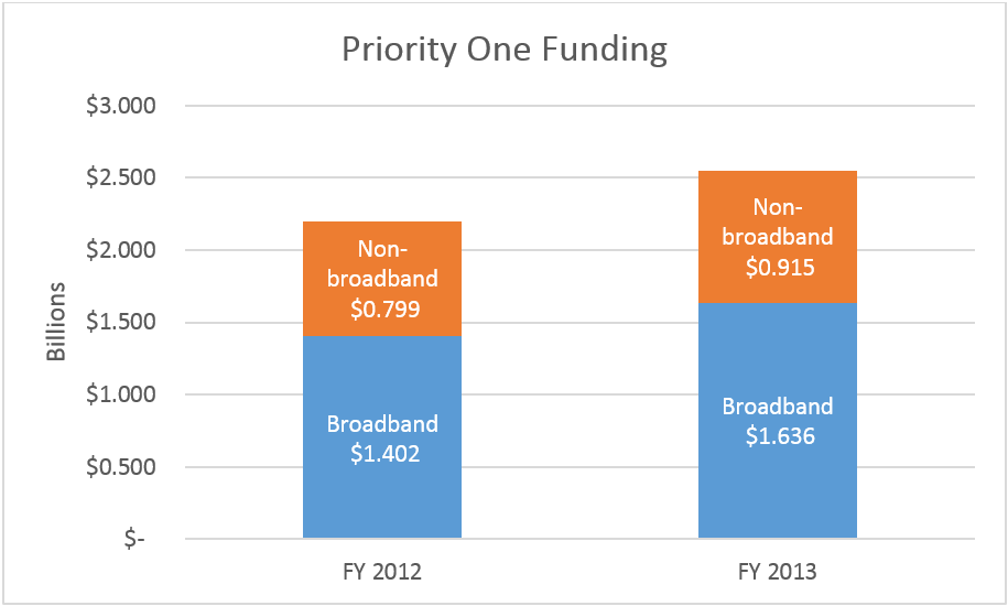 2012 and 2013 P1 Funding