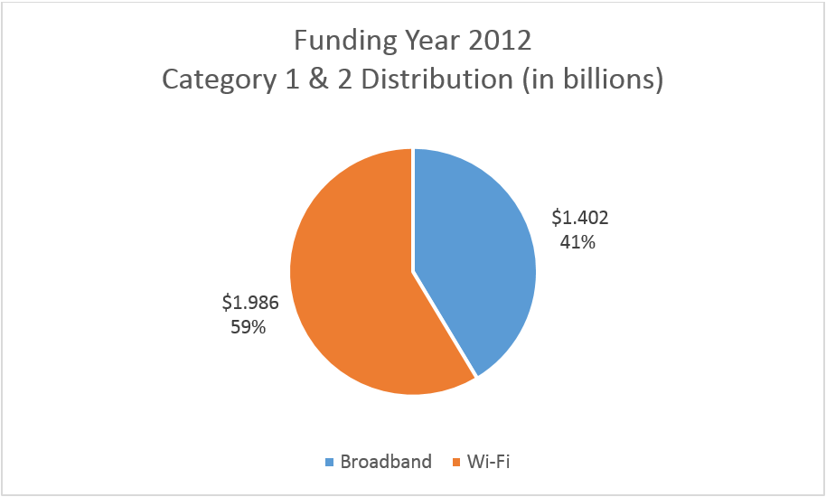 2012 Funding Distribution