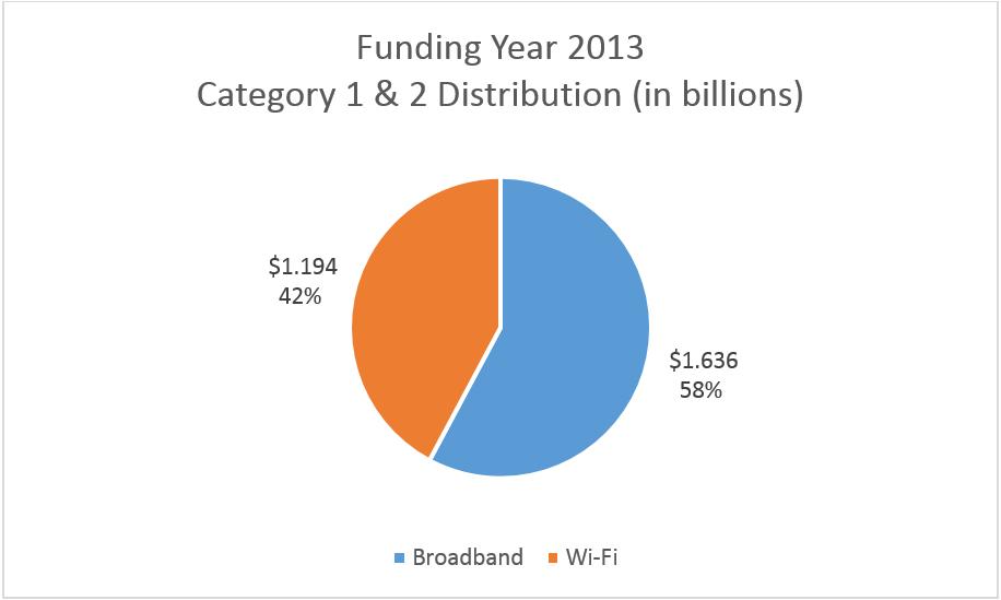 2013 Funding Distribution