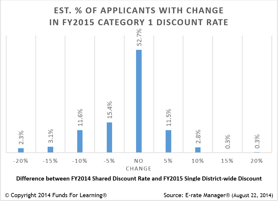 Discount Rate Changes