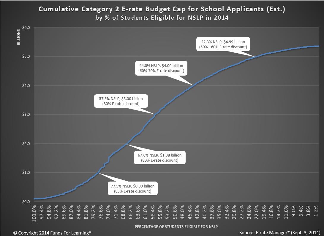 Category 2 Budget Cap - School Applicants