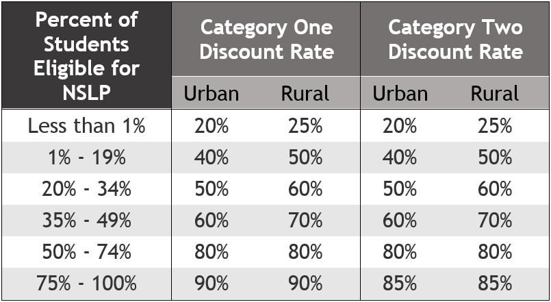 Discount Rate Calculation Overview