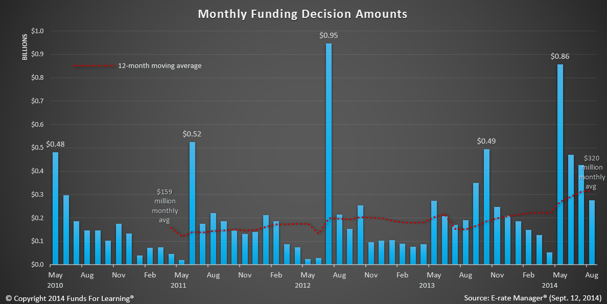 USAC Funding Decision Trends