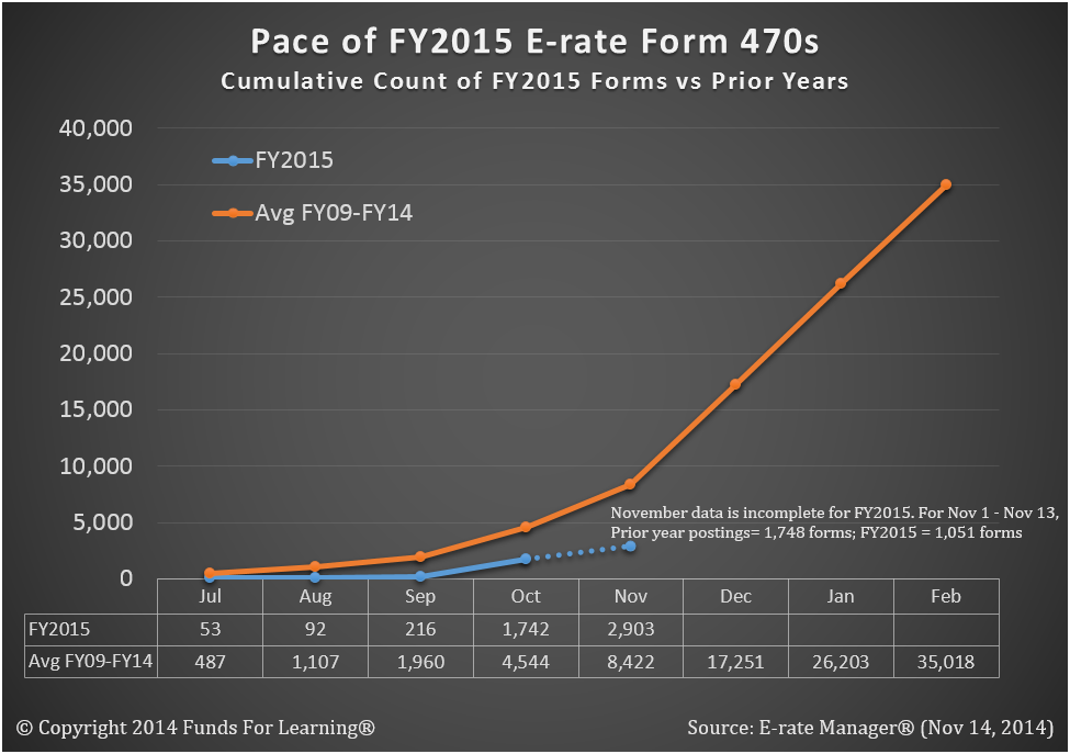 Pace of FY2015 E-rate Form 470s