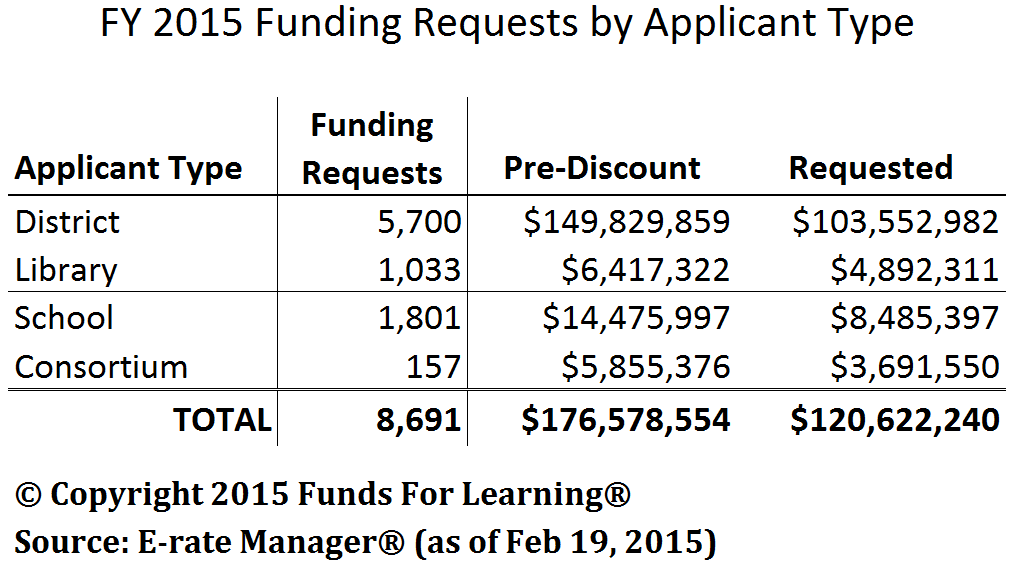 FY 2015 Funding Requests by Applicant Type