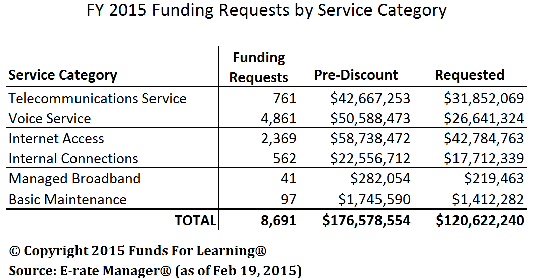 FY 2015 Funding Requests by Service Category