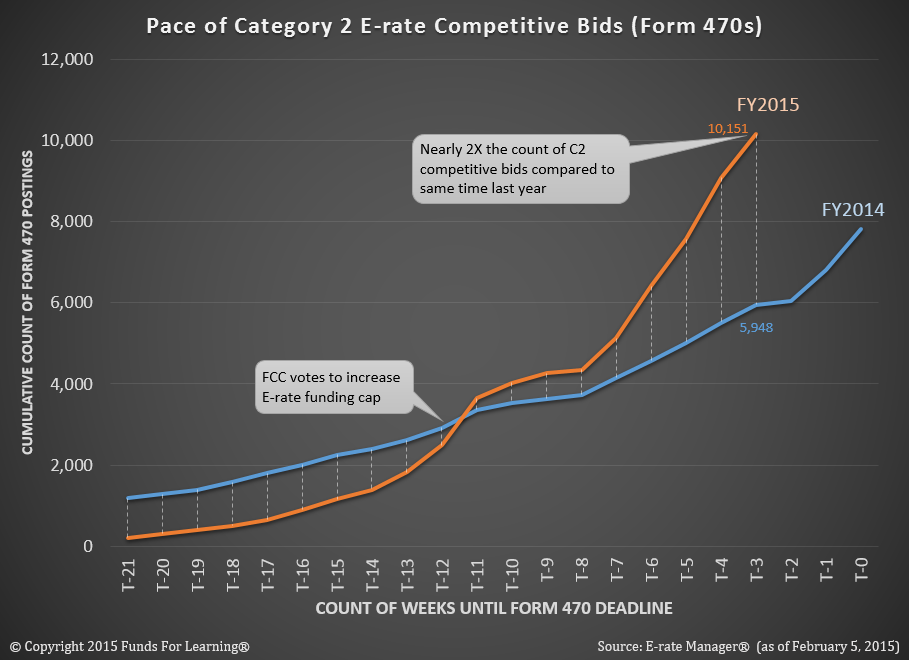 Pace of C2 Forms 470