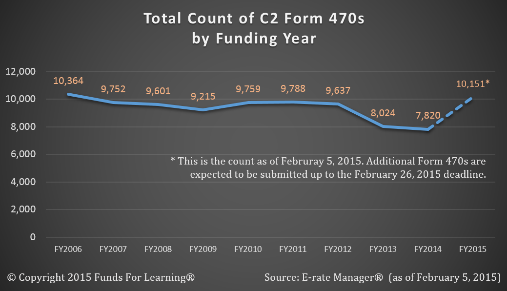 Count of C2 Forms 470 - Year-toYear Comparision