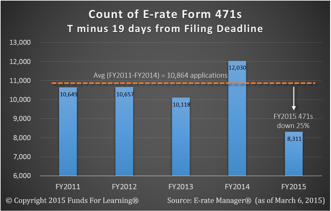 Count of E-rate Form 471s