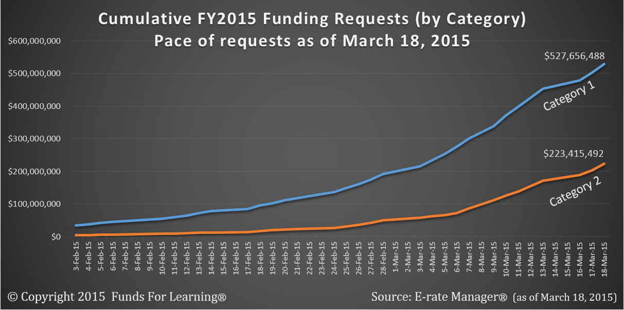 Cumulative FY2015 Funding Requests