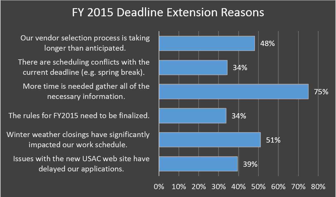 FY 2015 Deadline Extension Reasons