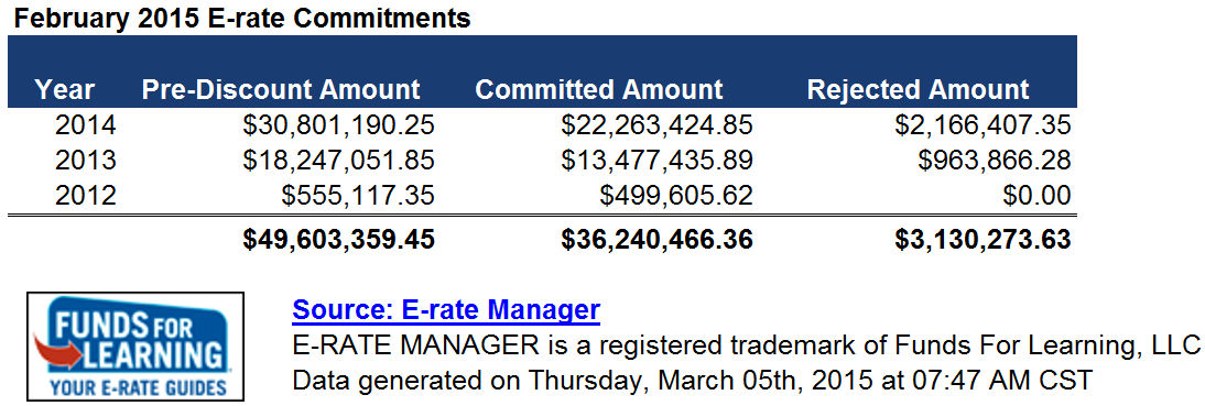 February 2015 E-rate Commitments