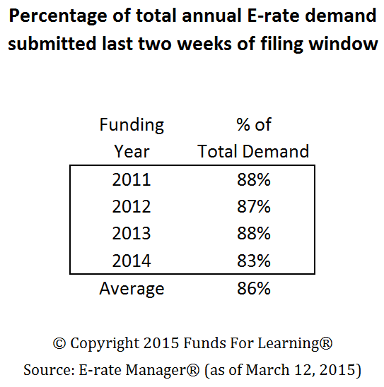 Percentage of total annual E-rate demand