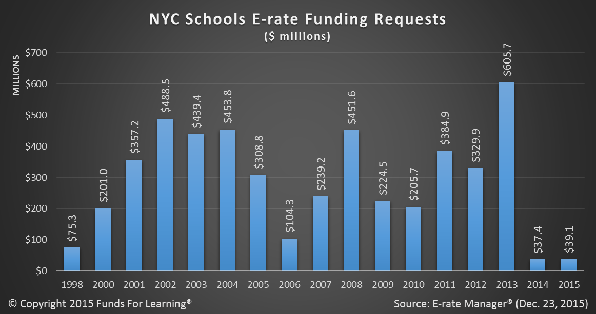 NYC Schools E-rate Funding Requests