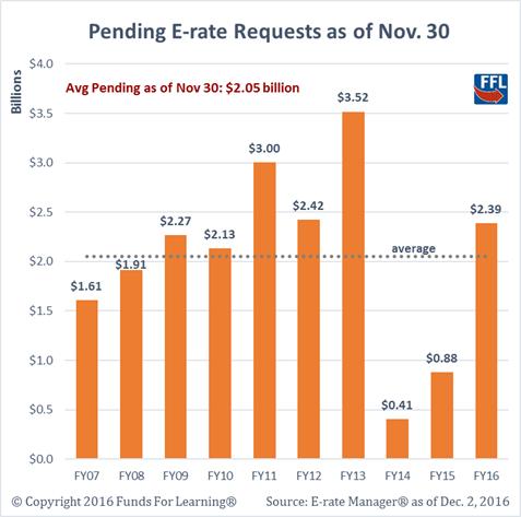 FY2016 Funding Slow, but Average
