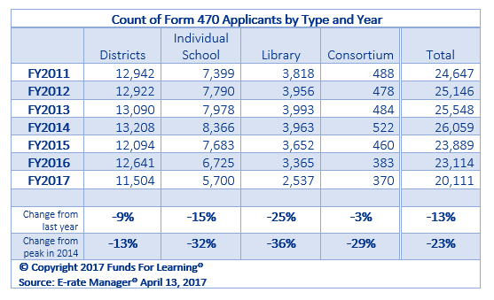 Significant Decline in Form 470 Applicants
