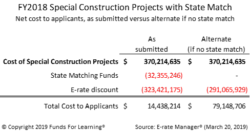 FY2018 Special Contruction Projects