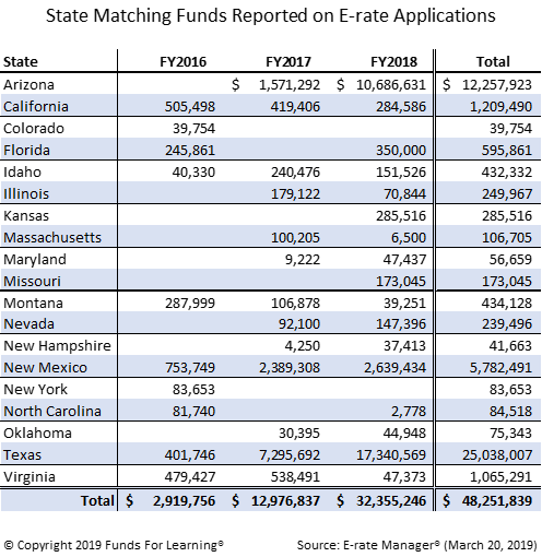 States Matching Funds Reported on E-rate Applications